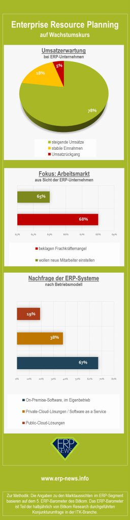 Infografik: Enterprise Resource Planning auf Wachstumskurs
