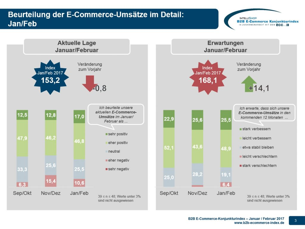 B2B E-Commerce Konjunkturindex 01+02-2017 - Lage und Erwartung Copyright:  © 2017 IntelliShop AG Herausgeber:  IntelliShop AG
